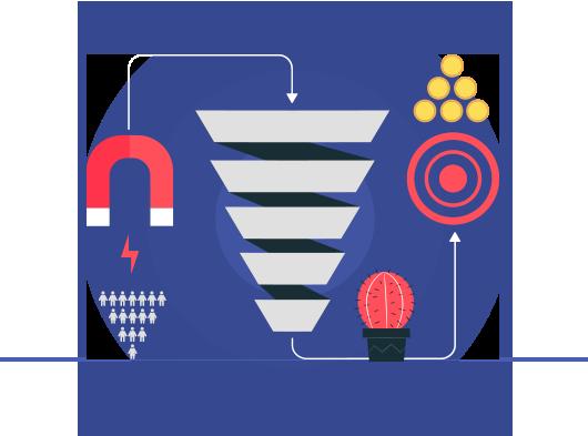 ProPlus Logics 's Effective Facebook Marketing Service advantages- Using Traffic Diversion Techniques
