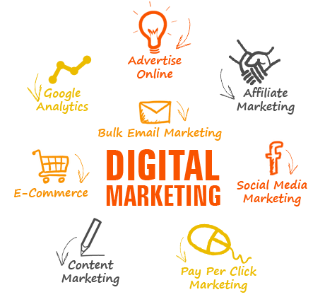 ProPlus Logcs offer various digital marketing services in Tirupur- SEO, SMO, Content Marketing, Email Marketing