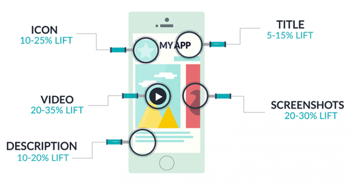 ProPlus Logics is the Coimbatore top App Store Optimization service providers