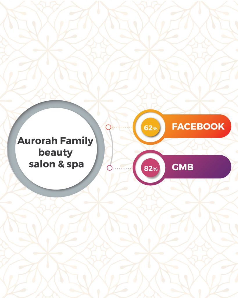 Top Beauty Salon And Spa In Coimbatore Based On Online Presence- Aurorah Family Beauty Salon & Spa