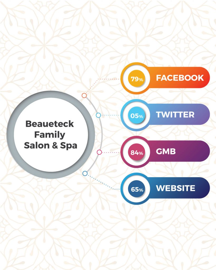 Top Beauty Salon And Spa In Coimbatore Based On Online Presence- Beaueteck Family Salon & Spa