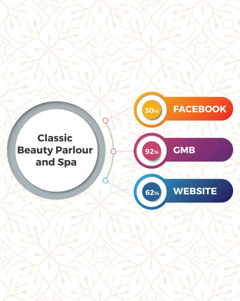 Top Beauty Salon And Spa In Coimbatore Based On Online Presence- Classic Beauty Parlour And Spa