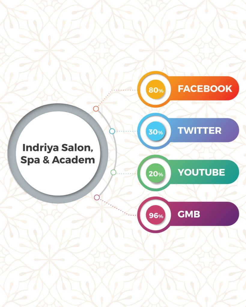 Top Beauty Salon And Spa In Coimbatore Based On Online Presence- Indriya Salon, Spa & Academy