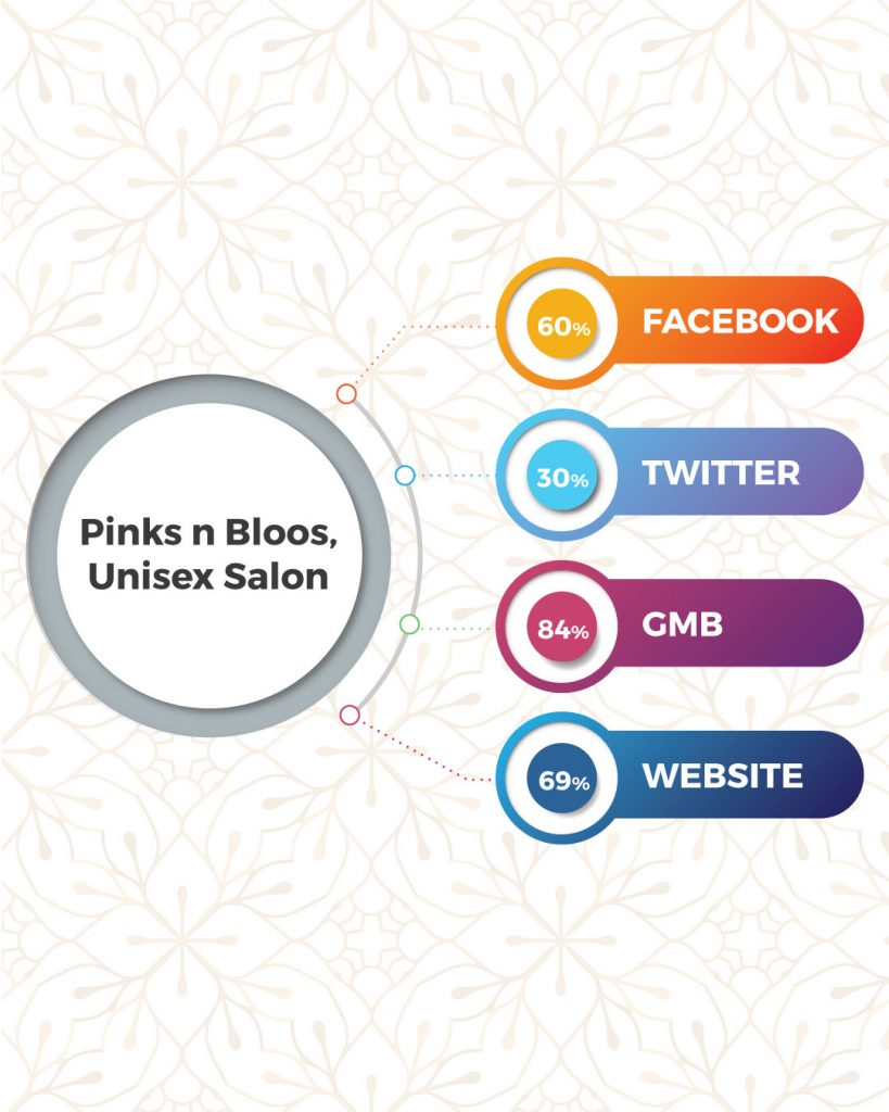 Top Beauty Salon And Spa In Coimbatore Based On Online Presence- Pinks N Bloos, Unisex Salon